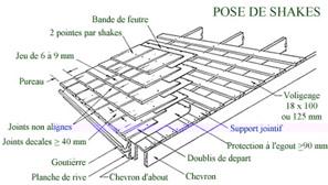Planche d gout rev tements modernes du toit - Comment poser des liteaux pour tuiles ...